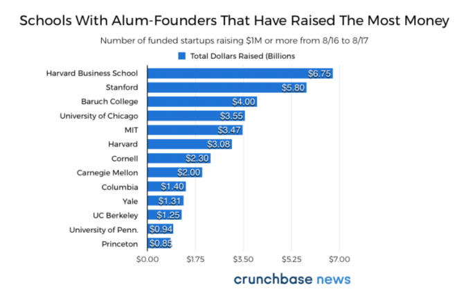harvard university startups