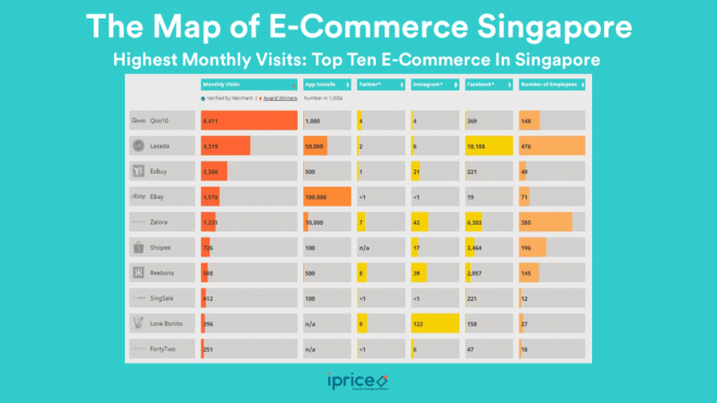top 10 e-commerce in singapore