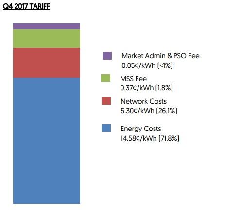 EMA Tariff table