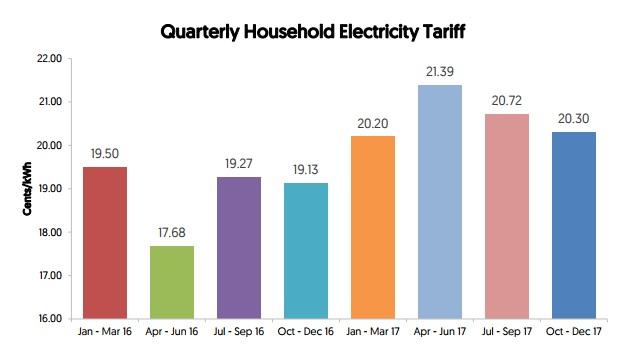 Q4 2017 Household electricity tariff