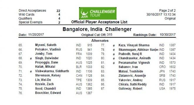 2017 Bengaluru Open- List of the players