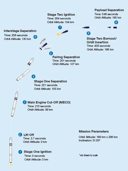 Orbital mission specs