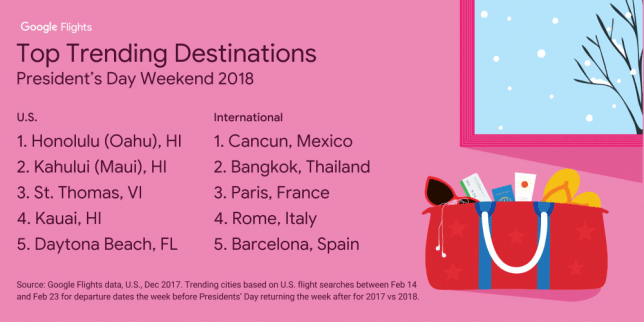 google top trending destinations for president's day weekend 2018