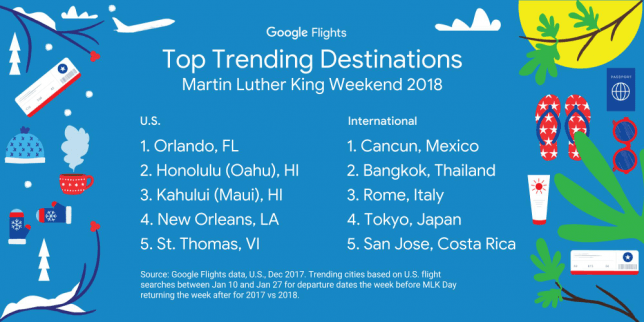 top-trending-destinations-martin-king-luther-2018