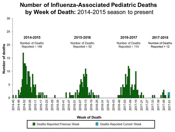 Influenza affected pediatric deaths