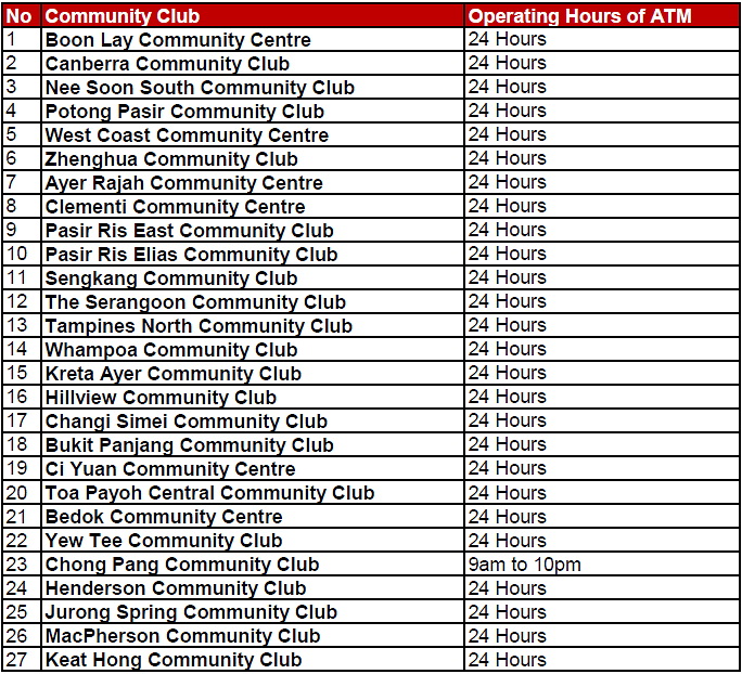 List of pop-up ATMs for Chinese NewYear
