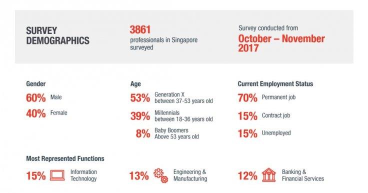 Page personnel survey demographics