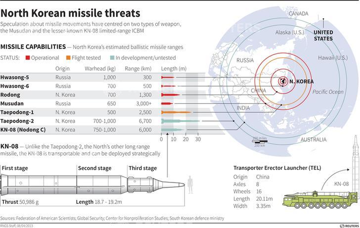 North korea KN 08 missile