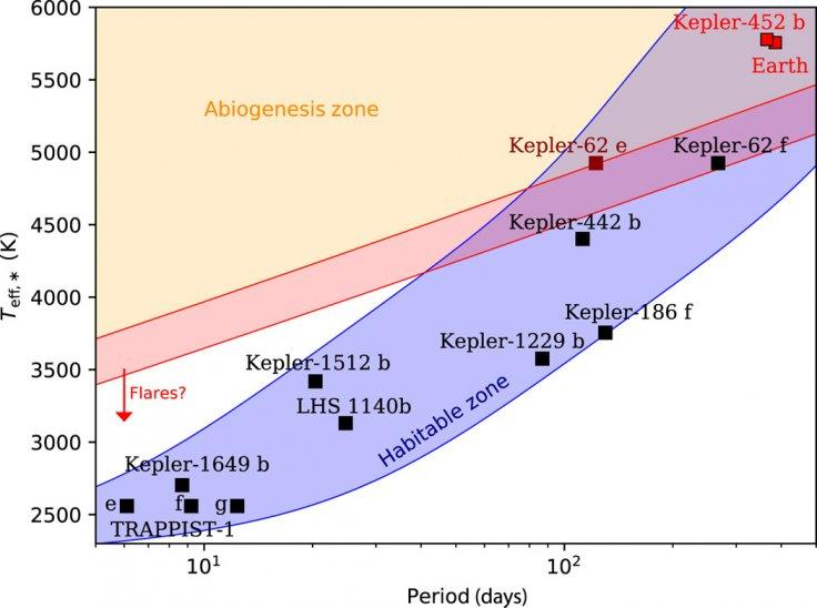 "A period-effective temperature diagram of confirmed exoplanets within the liquid water habitable zone (and Earth), taken from a catalog (1, 42, 43), along with the TRAPPIST-1 planets (3) and LHS 1140b (4). The ""abiogenesis zone"" indicates where the stella"