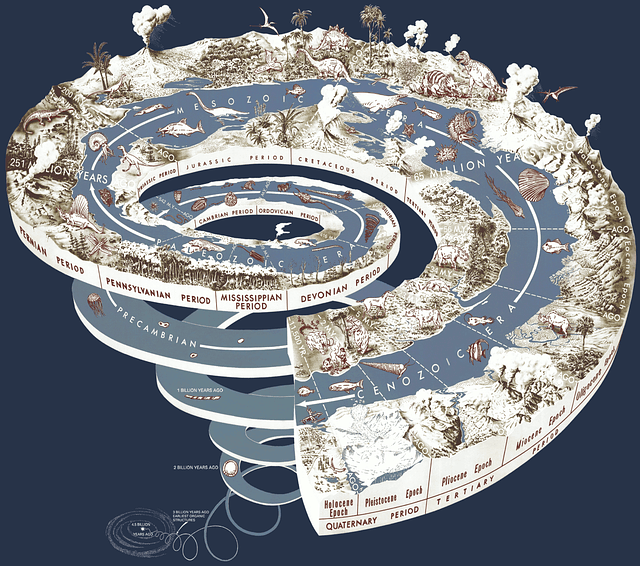 Geographical Time Spiral