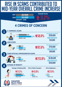 Rise in scams contributed to mid-year 2018 overall crime increase. Outage modesty remains a key concern.
