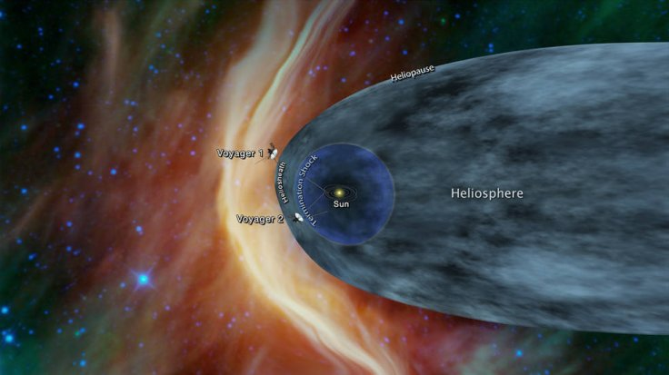 This graphic shows the position of the Voyager 1 and Voyager 2 probes relative to the heliosphere, a protective bubble created by the Sun that extends well past the orbit of Pluto. Voyager 1 crossed the heliopause, or the edge of the heliosphere, in 2012.