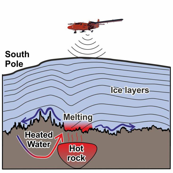 Graphic shows how scientists used aerial radar to map the ice sheet and bed.