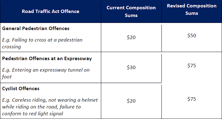 Pedestrian and Cyclist Offences