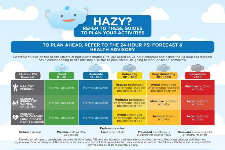 Haze advisory