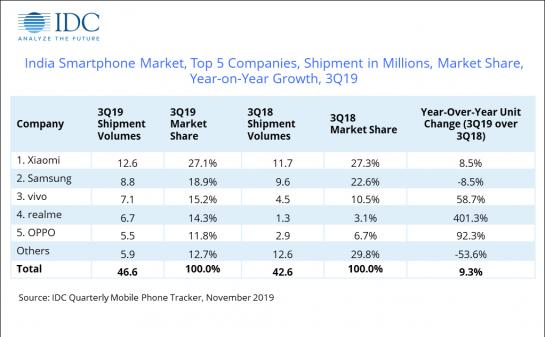 IDC Mobile Shipments Q3 2019