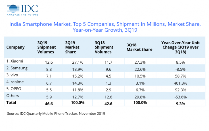 IDC Mobile Shipments Q3 2019