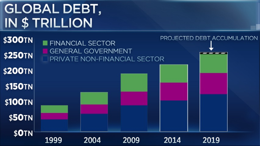 Global debt to top record $255 trillion by year's end