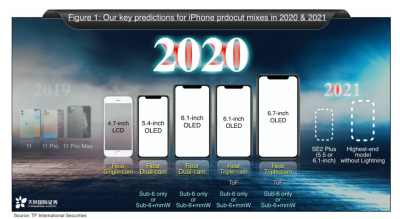 The upcoming iPhone lineup