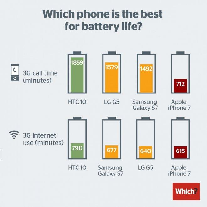iPhone 7 battery life tests