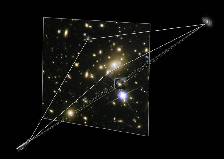 Large galaxy clusters contain both dark matter and normal matter. The immense gravity of all this material warps the space around the cluster, causing the light from objects located behind the cluster to be distorted and magnified. This phenomenon is call