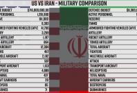 US Vs Iran military comparison