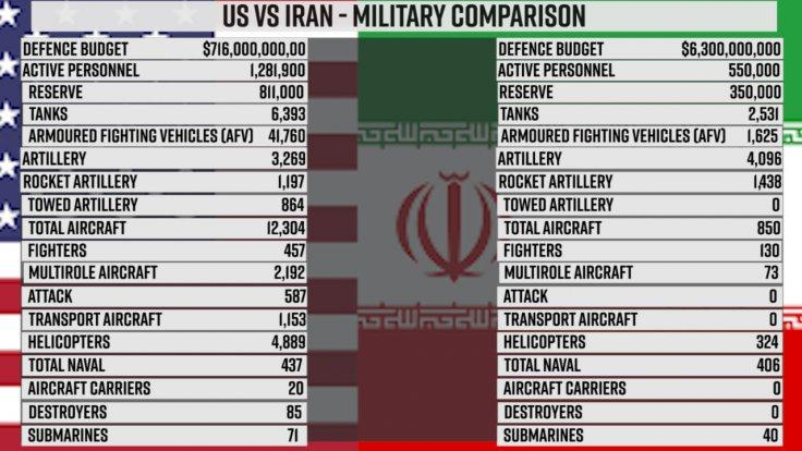 US Vs Iran military comparison