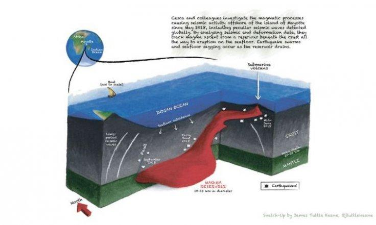 This illustration shows how magma in a reservoir deep underground ascended to form a submarine volcano in the Indian Ocean.
