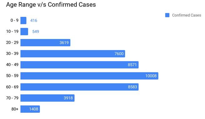 Age range v/s confirmed cases of nCoV