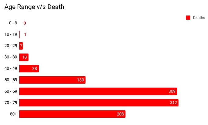 Death by age range - nCoV