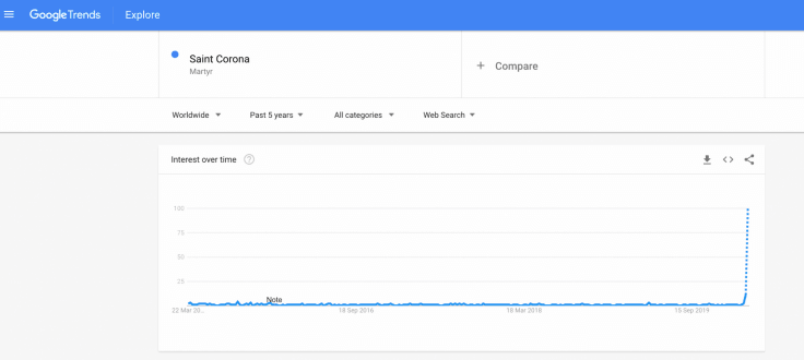 The Google trend screenshot shows that the lesser-known Saint Corona is searched by many following the Coronavirus outbreak