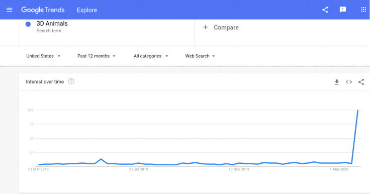 Screenshot show Google Trends search result for the keyword '3D Animals'