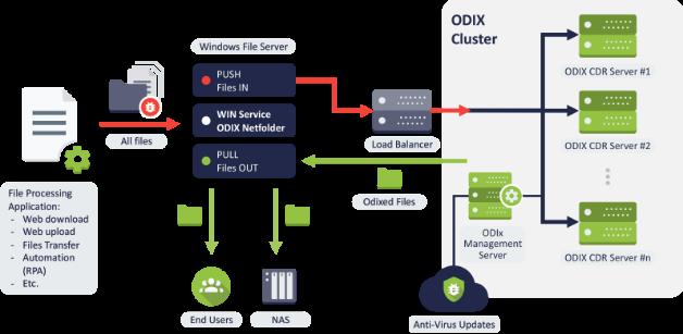 Odix Cluster