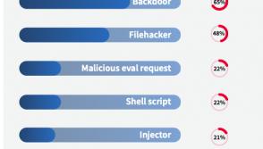 Website-top-threats