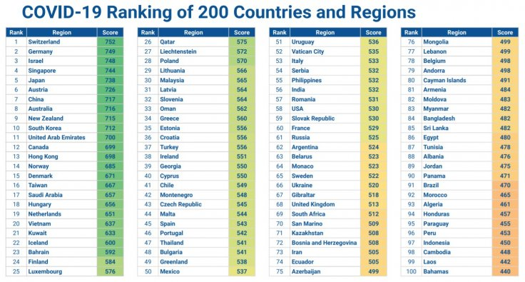 Safest countries