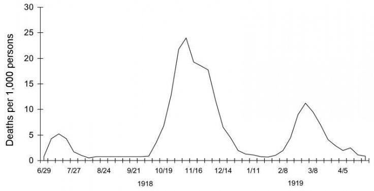 Spanish Flu waves