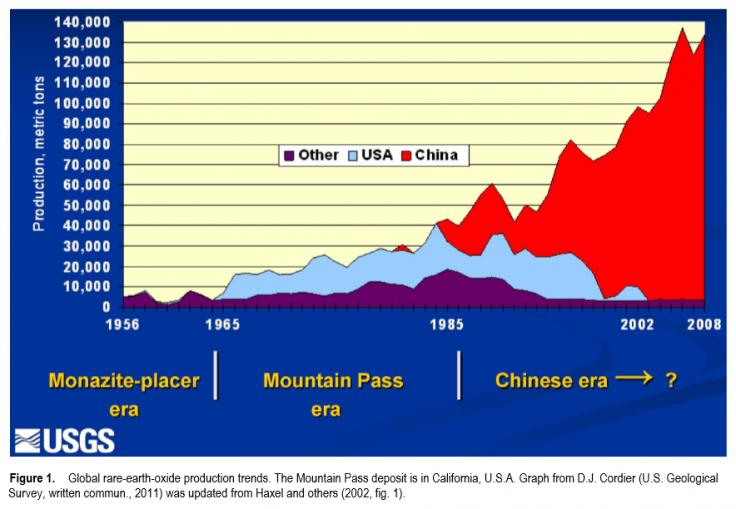 Rare earths trend