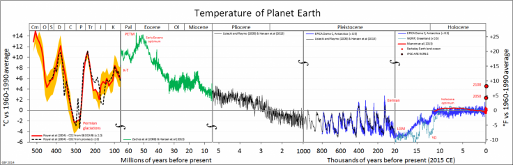 Earth Temperature
