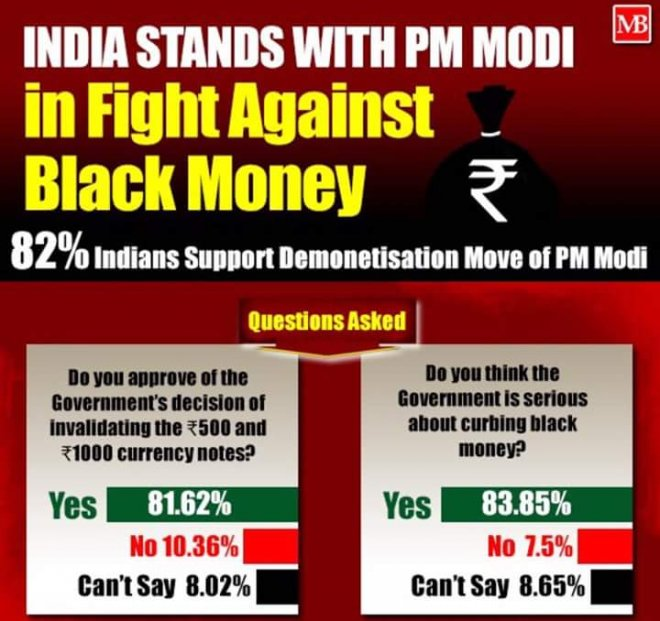 India supports PM Modi against black money