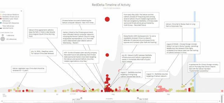 RedDelta activity