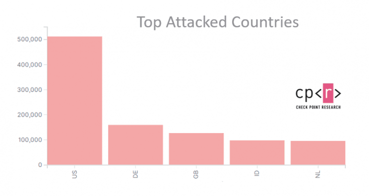 Cyberattack