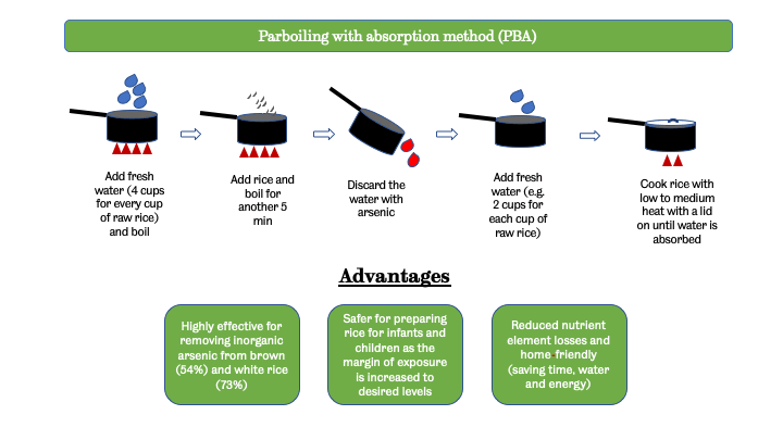 Parboiling with absorption method