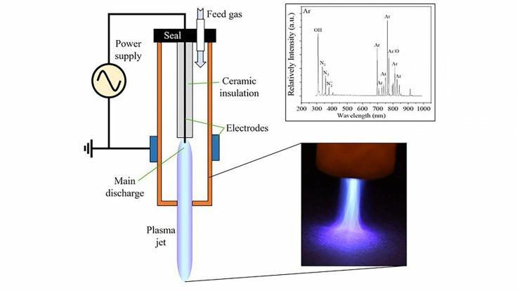 Cold atmospheric plasma device