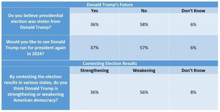 Fox News Poll
