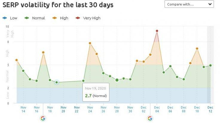 SERP Voltality for 30 Days