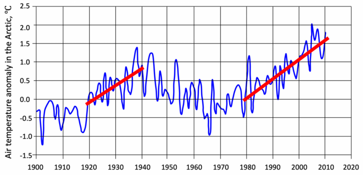 Arctic temperature spikes