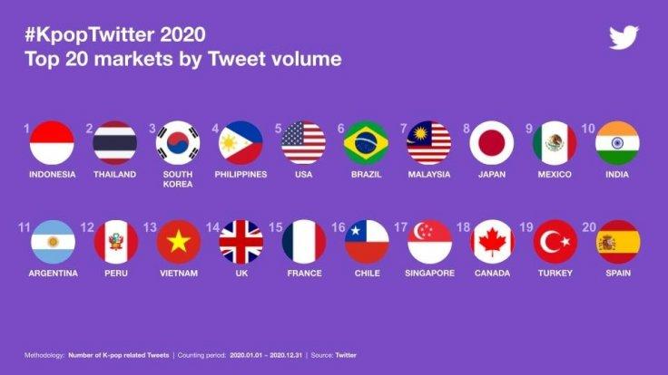 Top 20 Markets by Tweet Volume