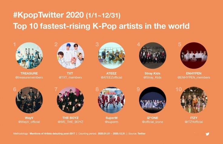 Top 10 fastest-rising K-pop artists in the world