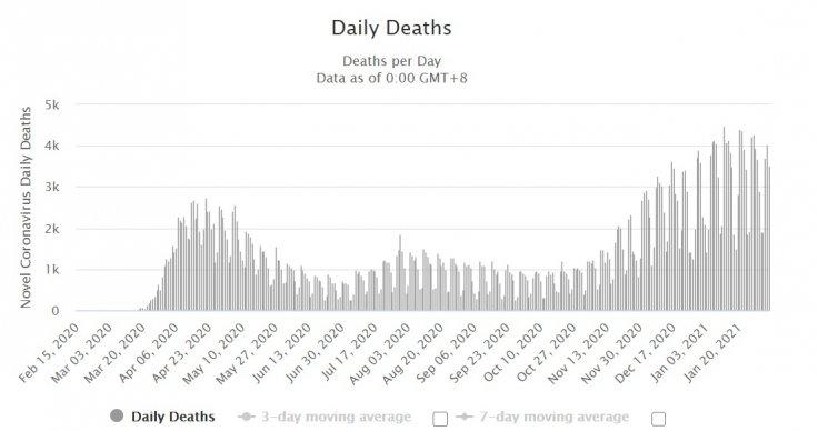 coronavirus death chart