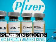 pfizers-vaccine-emerges-on-top-with-91-efficacy-against-covid
